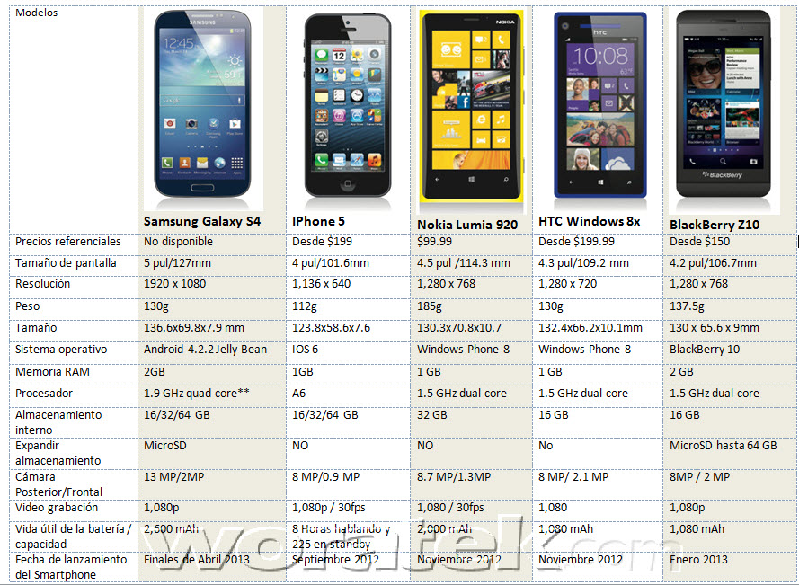 Comparativa smartphones Top