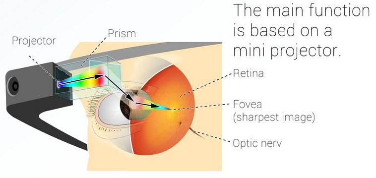Como funciona Google Glass con el proyector