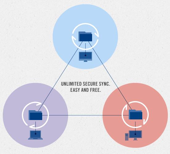 BitTorrent Sync tranferencia de archivos