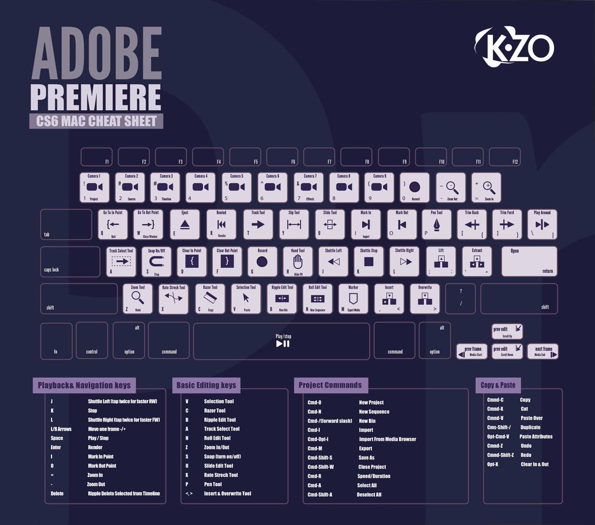 Teclas acceso rápido Adobe Premier CS6