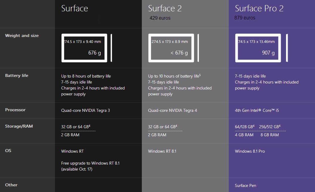 Características técnicas de Surface 2 y Surface 2 Pro
