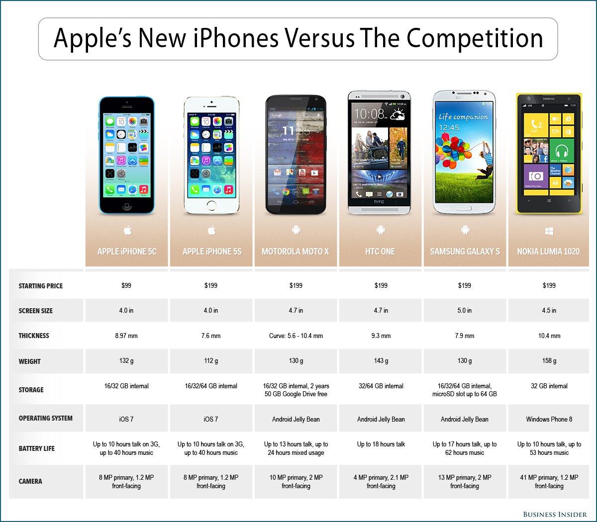 Comparación de smartphones