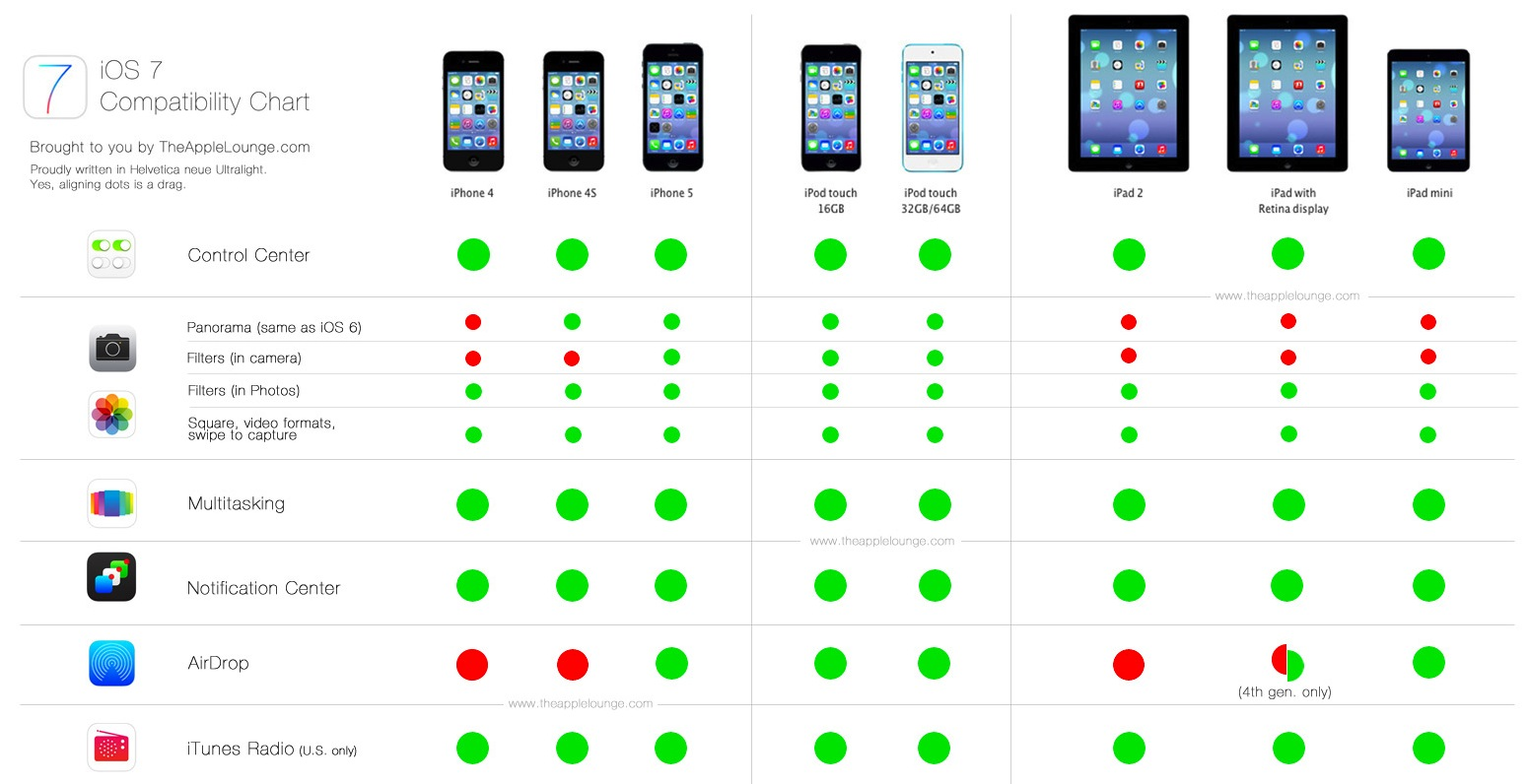 iOS 7, compatibilidad de dispositivos