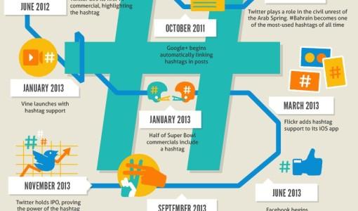 Historia y evolución del hashtag