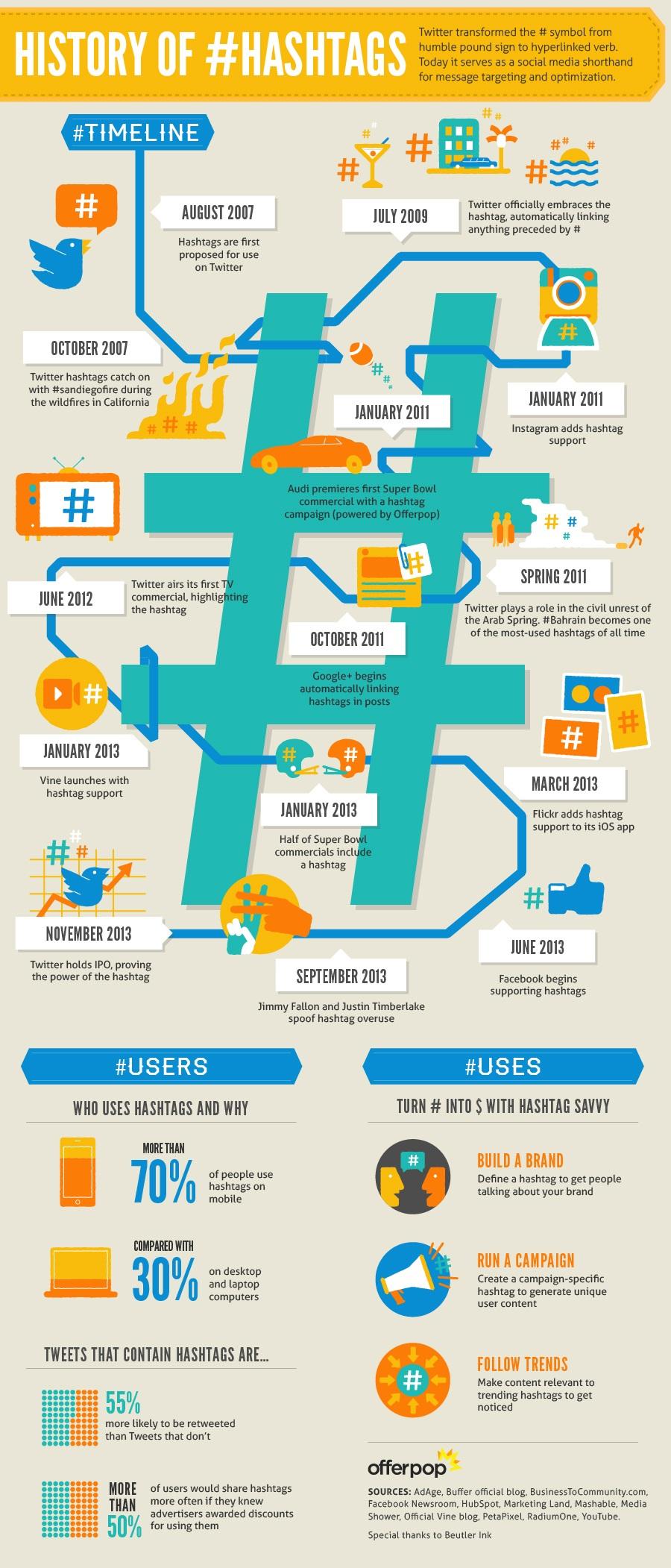 Historia del # Hashtag, averigua las redes sociales que implementaron uso de Hashtags