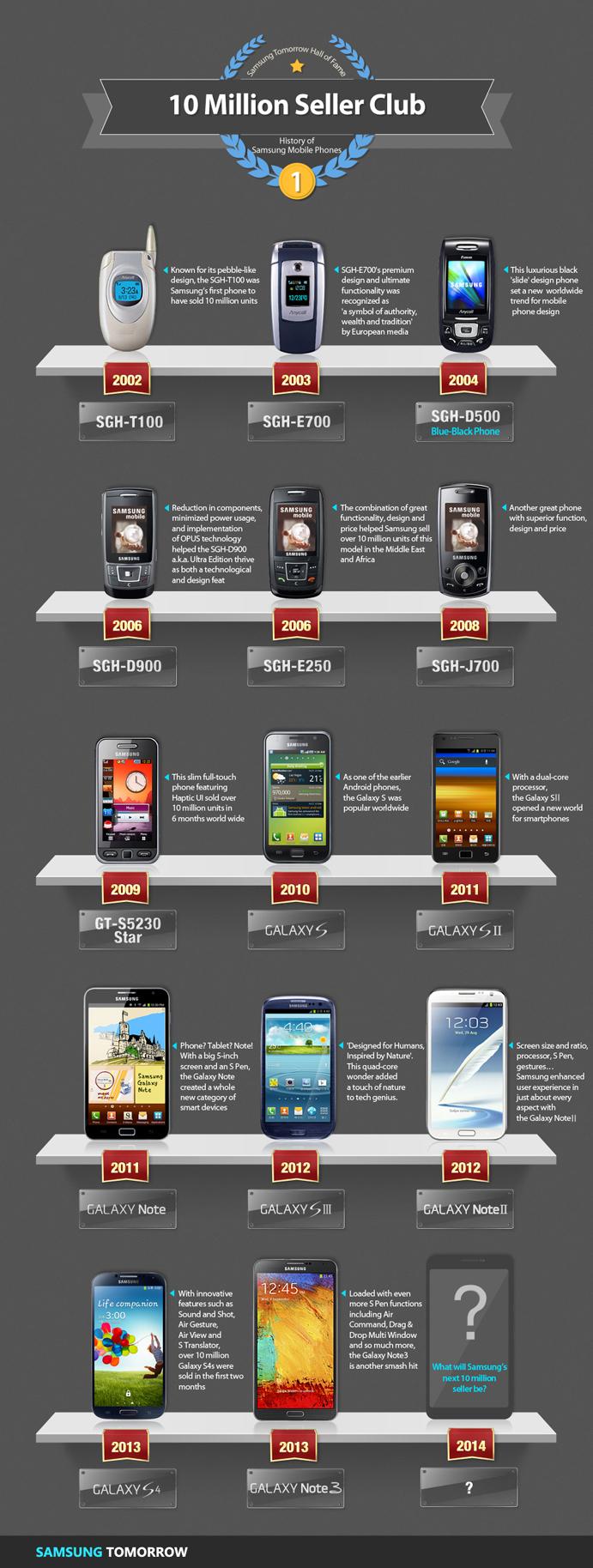 Smartphones y phablets de Samsung con ventas altas
