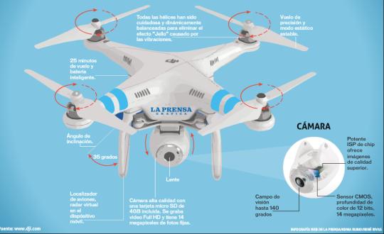 Características de Drones
