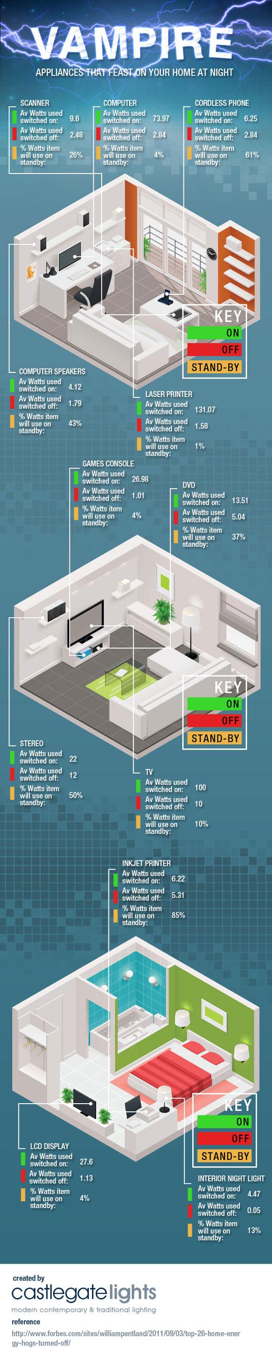 Consumo de energía de artefactos eléctricos de casa infografía