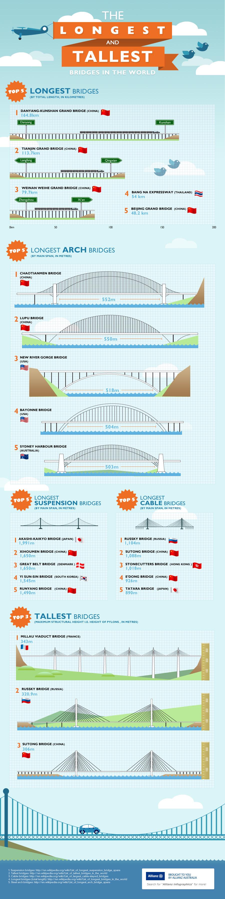 Puentes más grandes del mundo, construcción